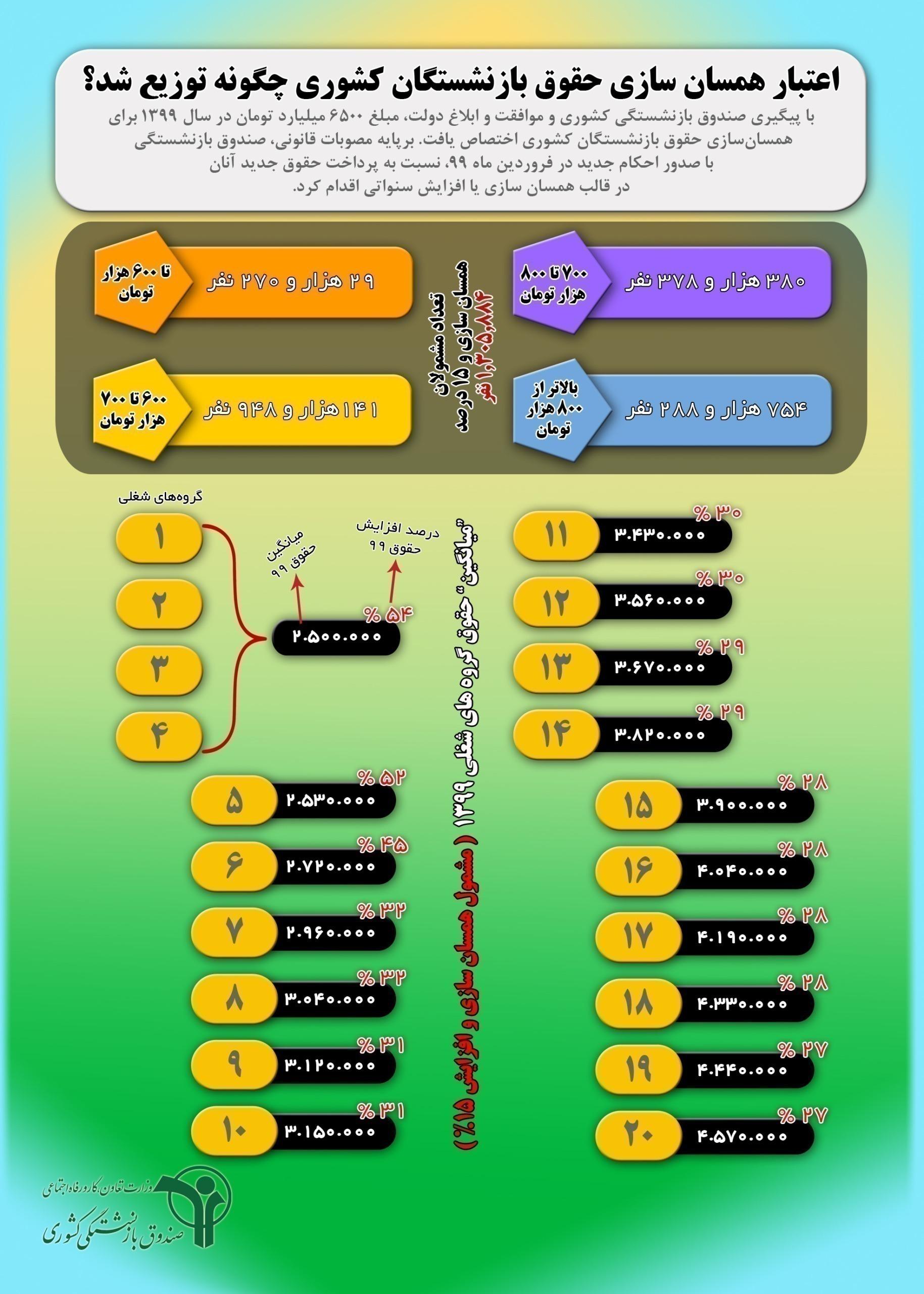 توزیع اعتبار همسان سازی حقوق بازنشستگان کشوری در فروردین ۹۹